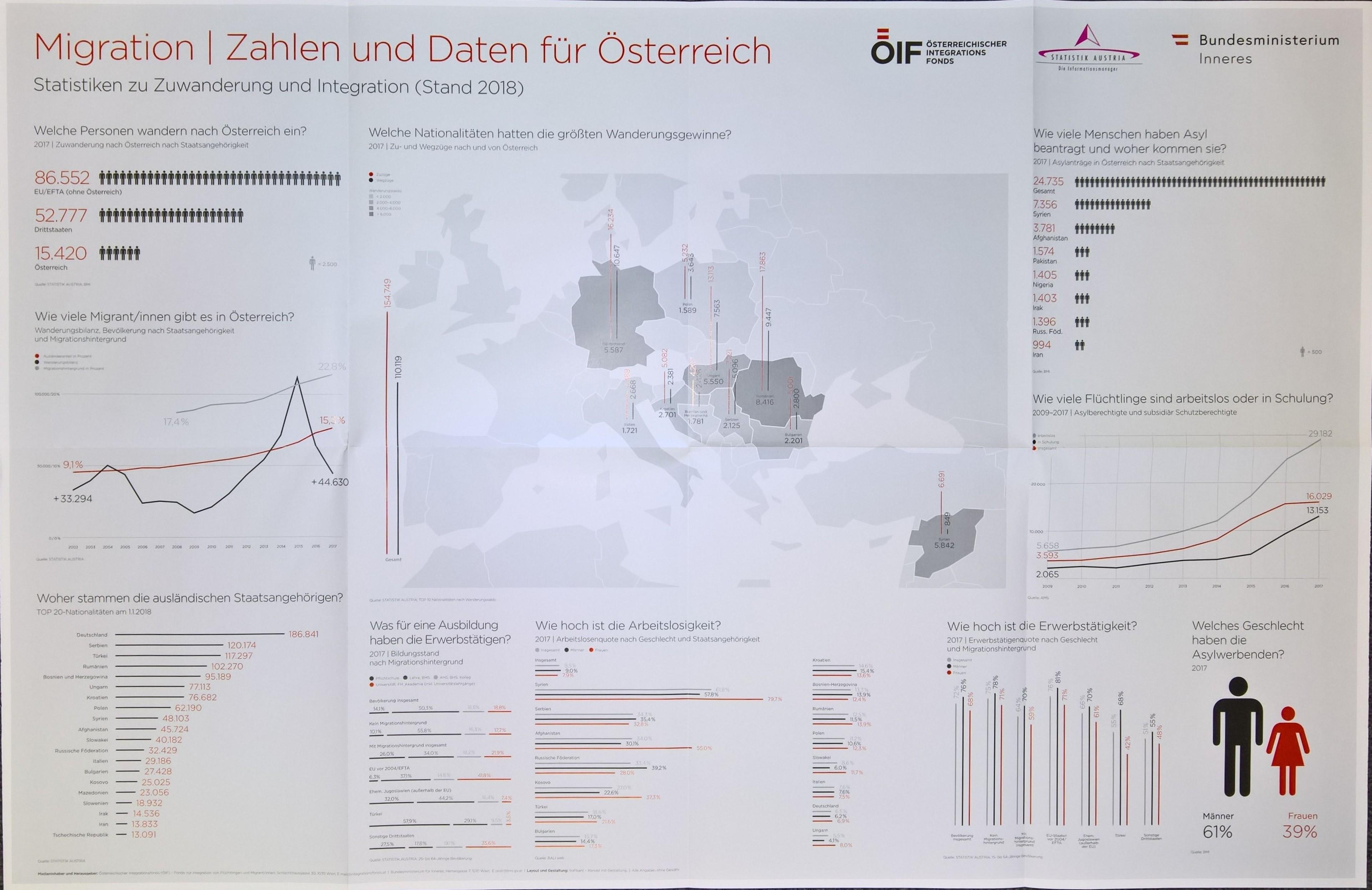 Schulplakat Migration (ÖIF/BMI/Statistik Austria)